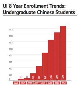 Source: University of Iowa International International Students and Scholars Statistics